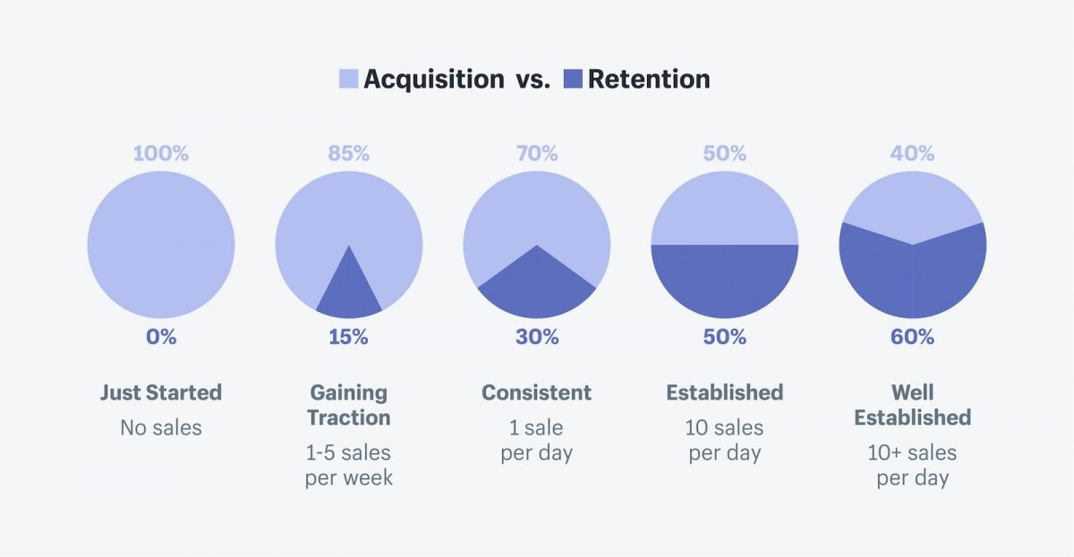 acquisition vs customer retention