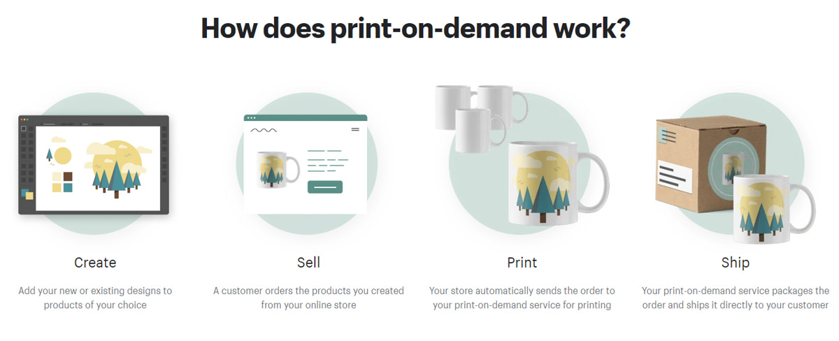 starting print on demand business