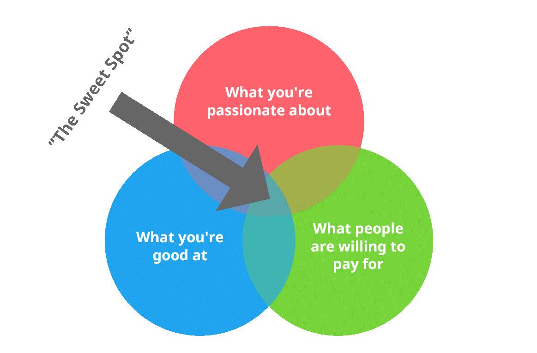 business idea - the sweet spot