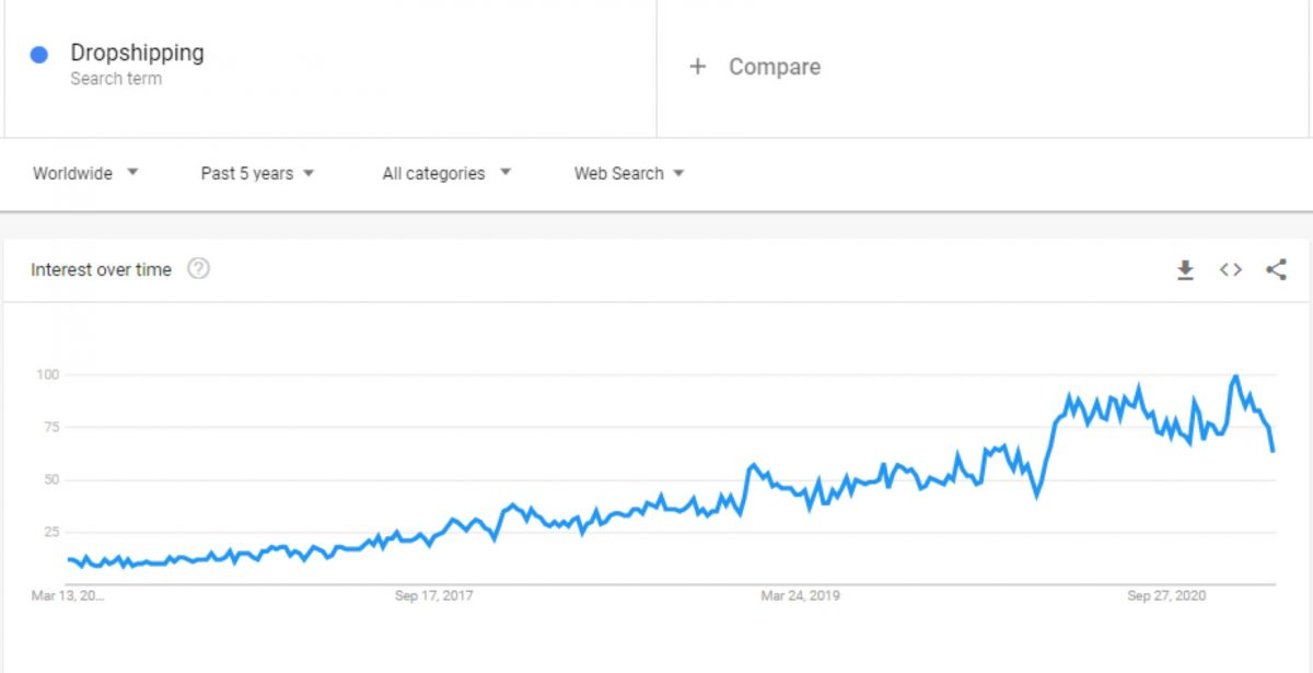 dropshipping on Google Trends