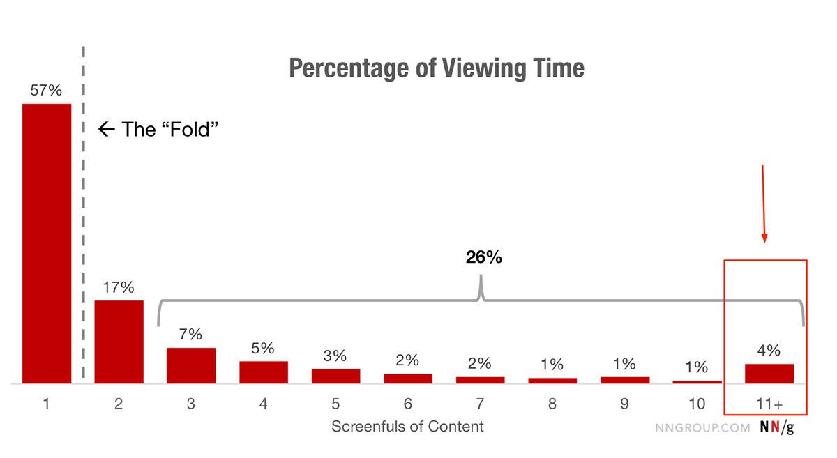 Research on scrolling behavior in 2018