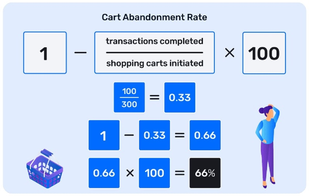 cart abandonment rate equation